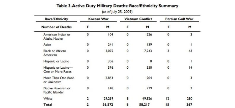 military death by race